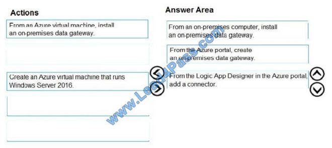 vcecert az-300 exam questions q5-1