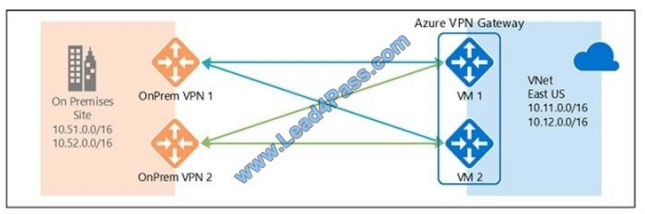 Vcecert az-300 exam questions q8-2